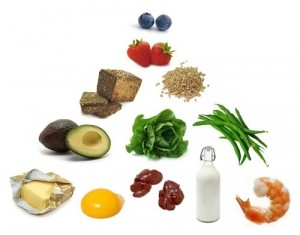 food pyramid - how to eat wholesome